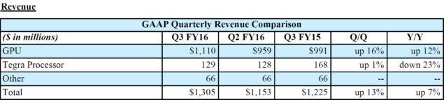 NVIDIA Quarterly Revenue