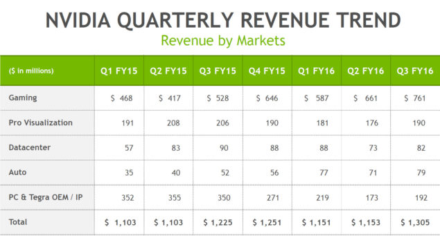 NVIDIA Quarterly Revenue Trend By Markets
