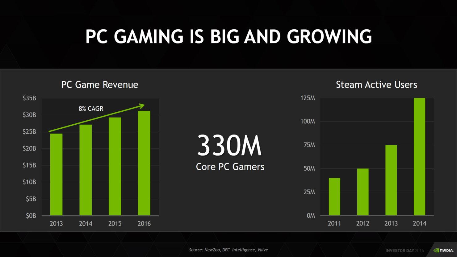 nvidia-third-quarter-2016-results_gaming_8