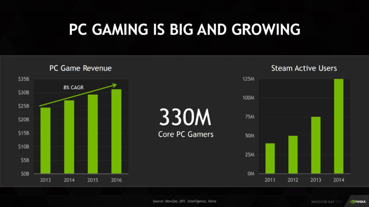 nvidia-third-quarter-2016-results_gaming_8