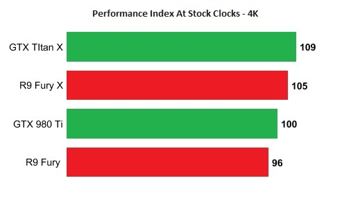 Nvidia AMD Performance Index 4K