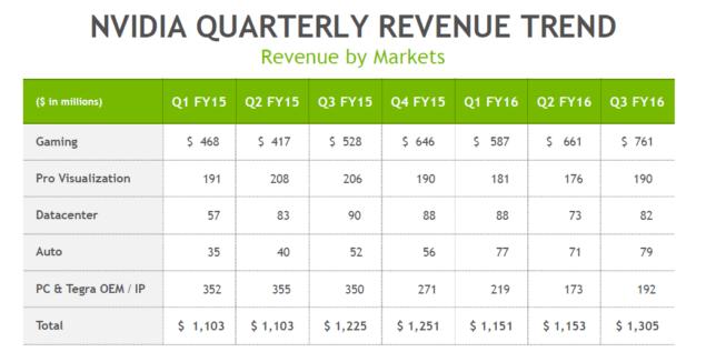 Nvidia Quarterly Trend by Markets