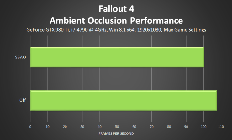 fallout-4-ambient-occlusion-performance