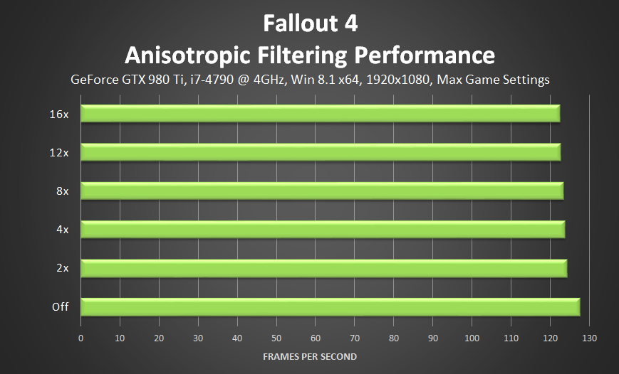 fallout-4-anisotropic-filtering-performance