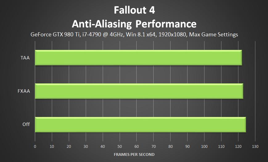 Fallout 4 Pc Performance And Optimization Analyzed Game