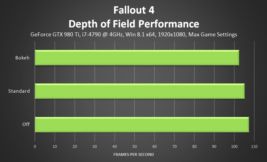fallout-4-depth-of-field-performance