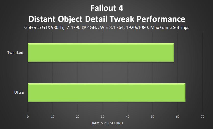 fallout-4-distant-object-detail-tweaks-performance