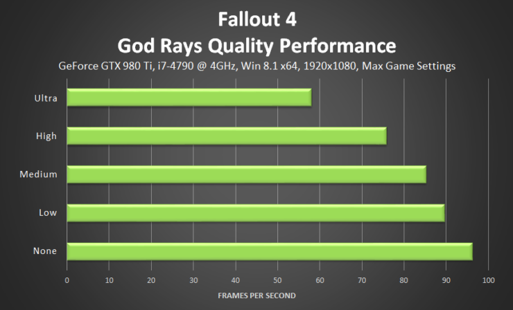 fallout-4-god-rays-quality-performance