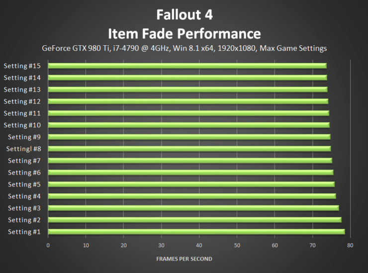 fallout-4-item-fade-performance