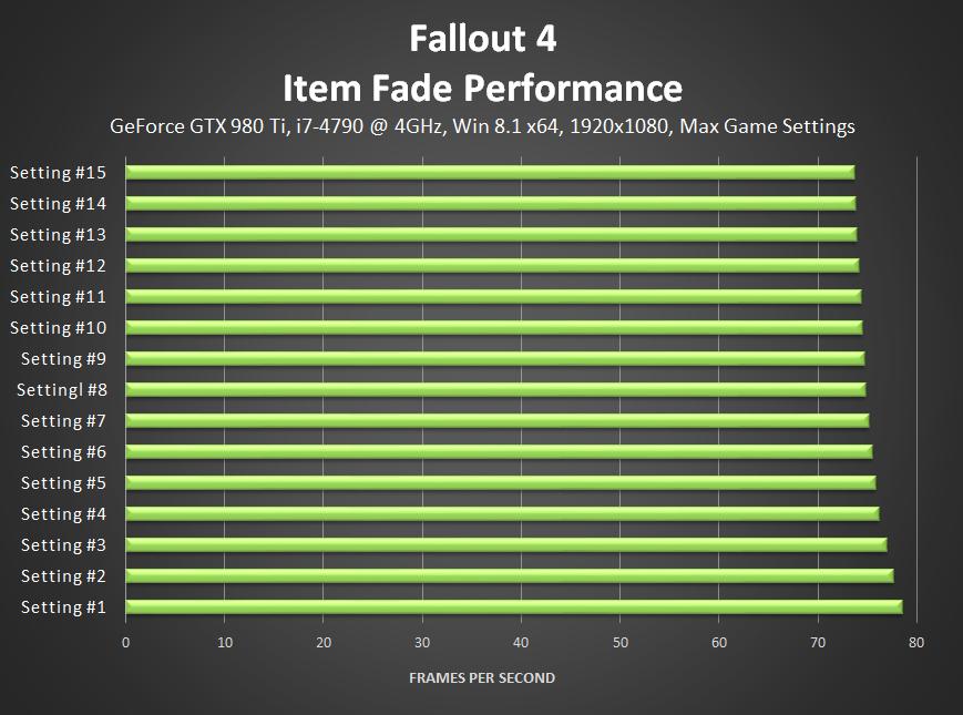 fallout-4-item-fade-performance