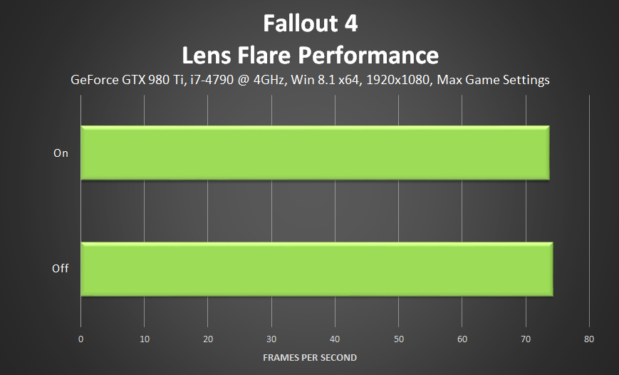 fallout-4-lens-flare-performance
