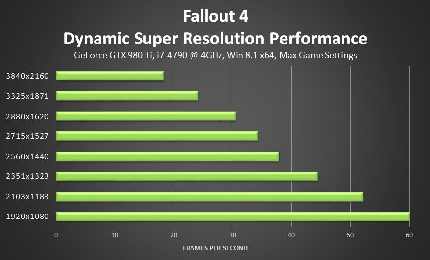 fallout-4-nvidia-dynamic-super-resolution-performance