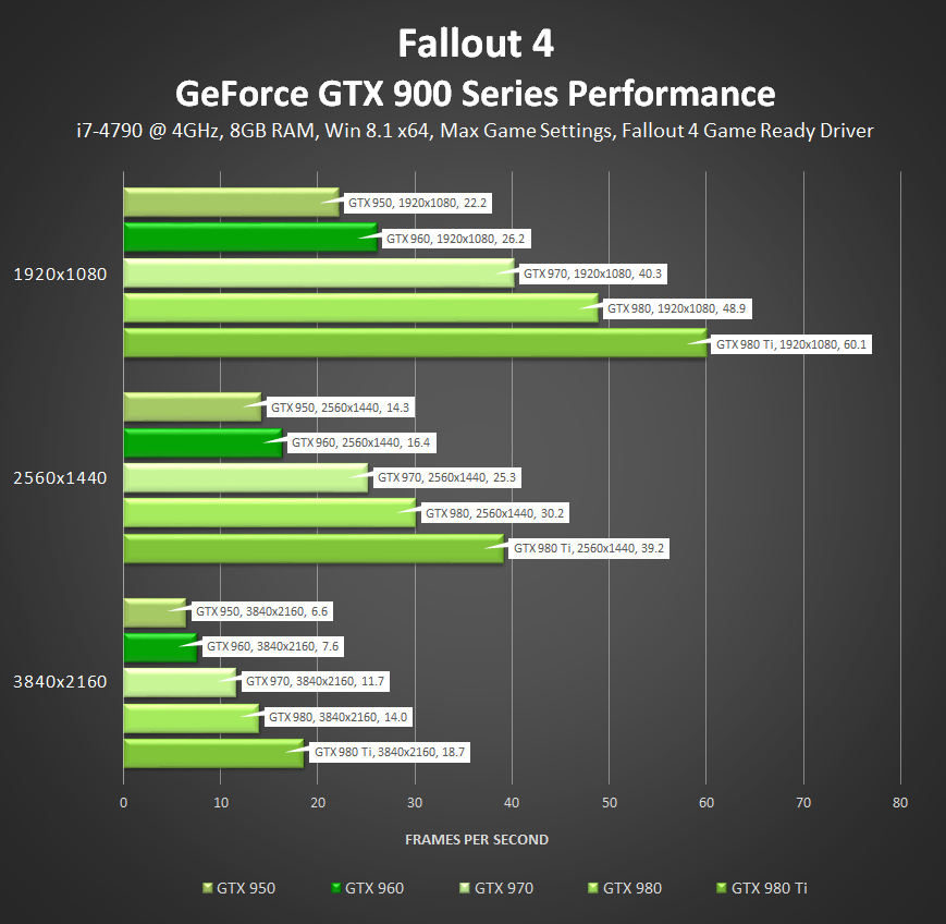 Скачать драйвер nvidia для fallout 4