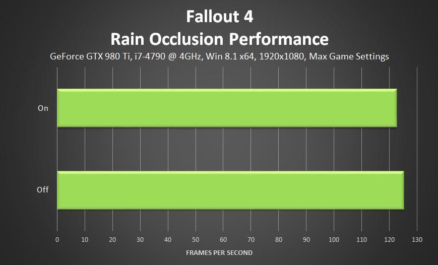 fallout-4-rain-occlusion-performance