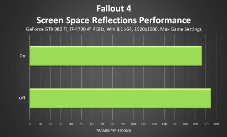 fallout-4-screen-space-reflections-performance