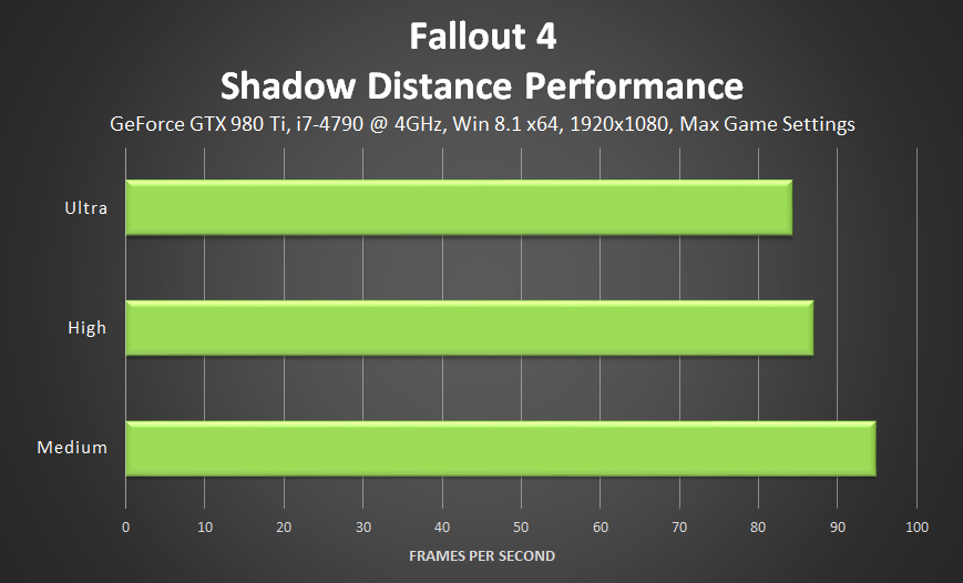 fallout-4-shadow-distance-performance