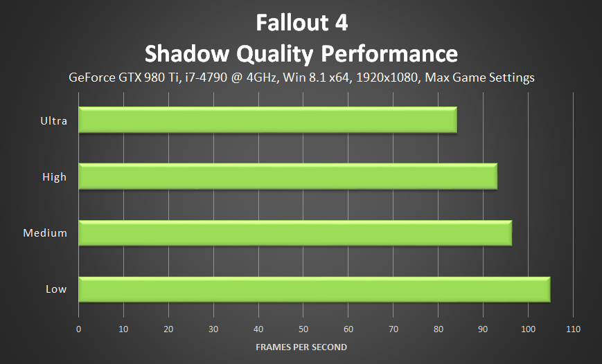 fallout-4-shadow-quality-performance