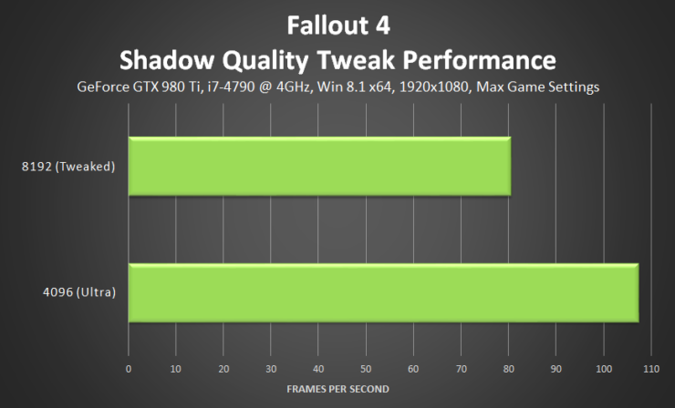 fallout-4-shadow-quality-tweak-performance-v2