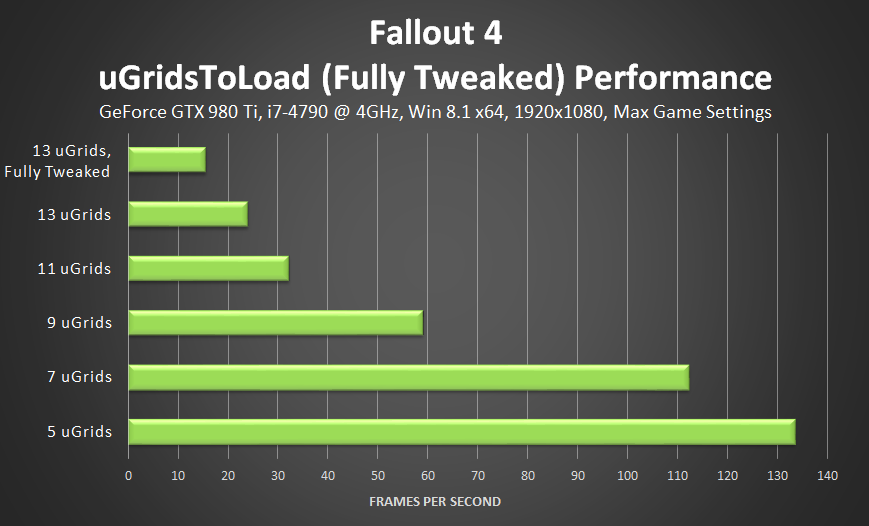 fallout-4-ugridstoload-fully-tweaked-performance