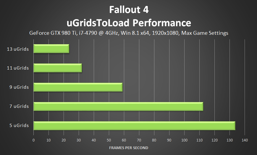 fallout-4-ugridstoload-performance