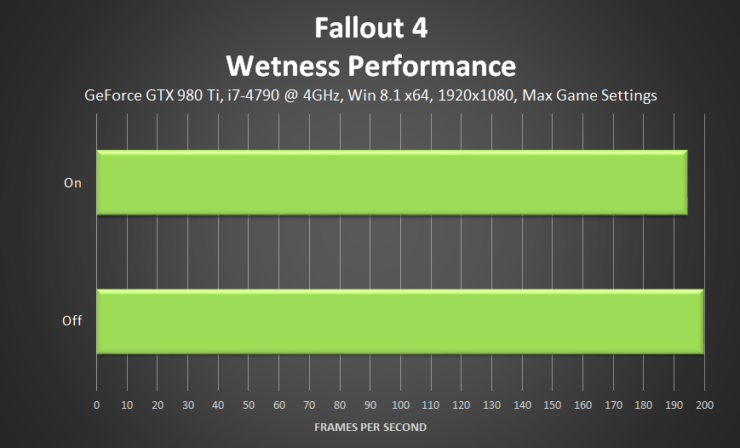 fallout-4-wetness-performance