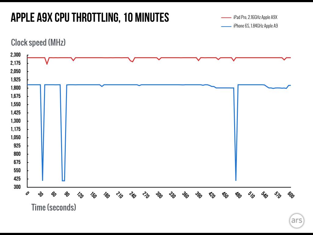 ipad-pro-charts-2-001