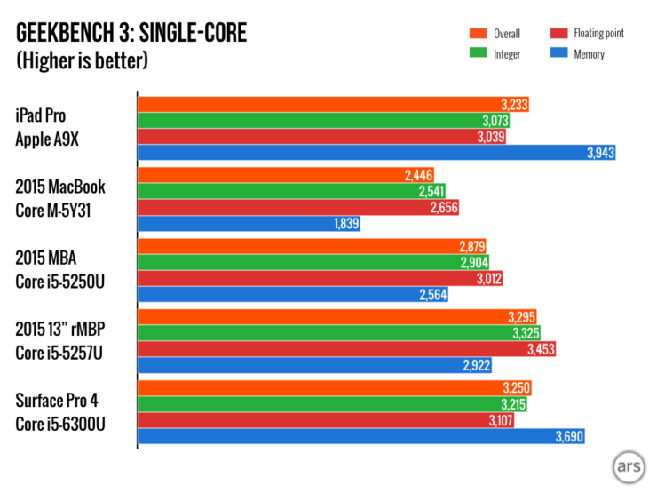 Apple A9X Vs A8X Vs A9 Vs Intel Core Processors - Benchmark