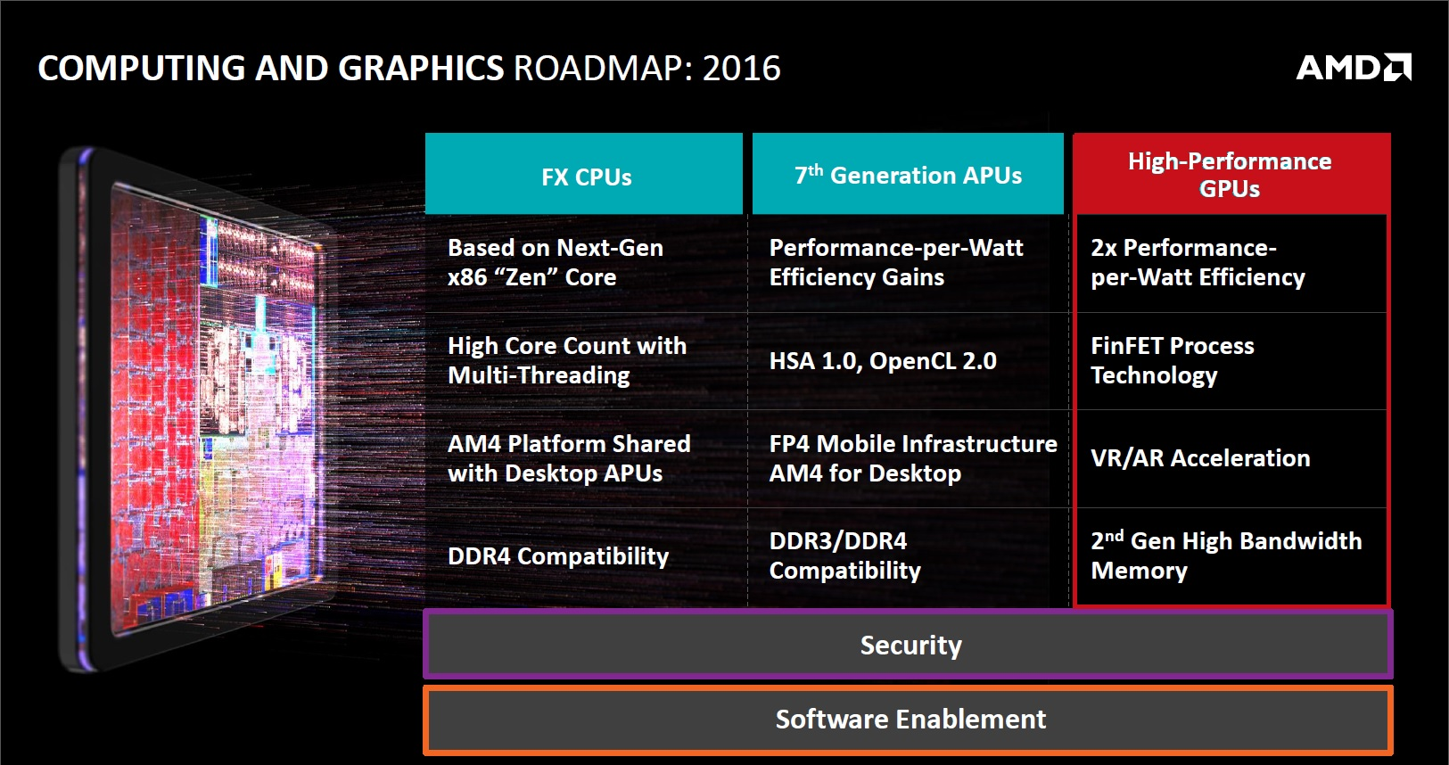 AMD Arctic Islands Roadmap