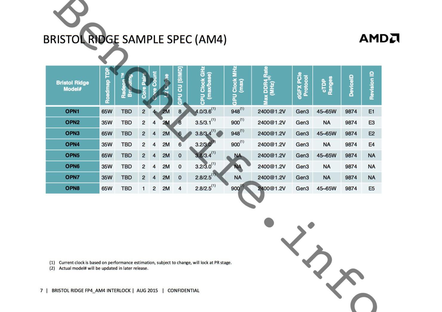 amd-bristol-ridge-apu-family_desktop-am4