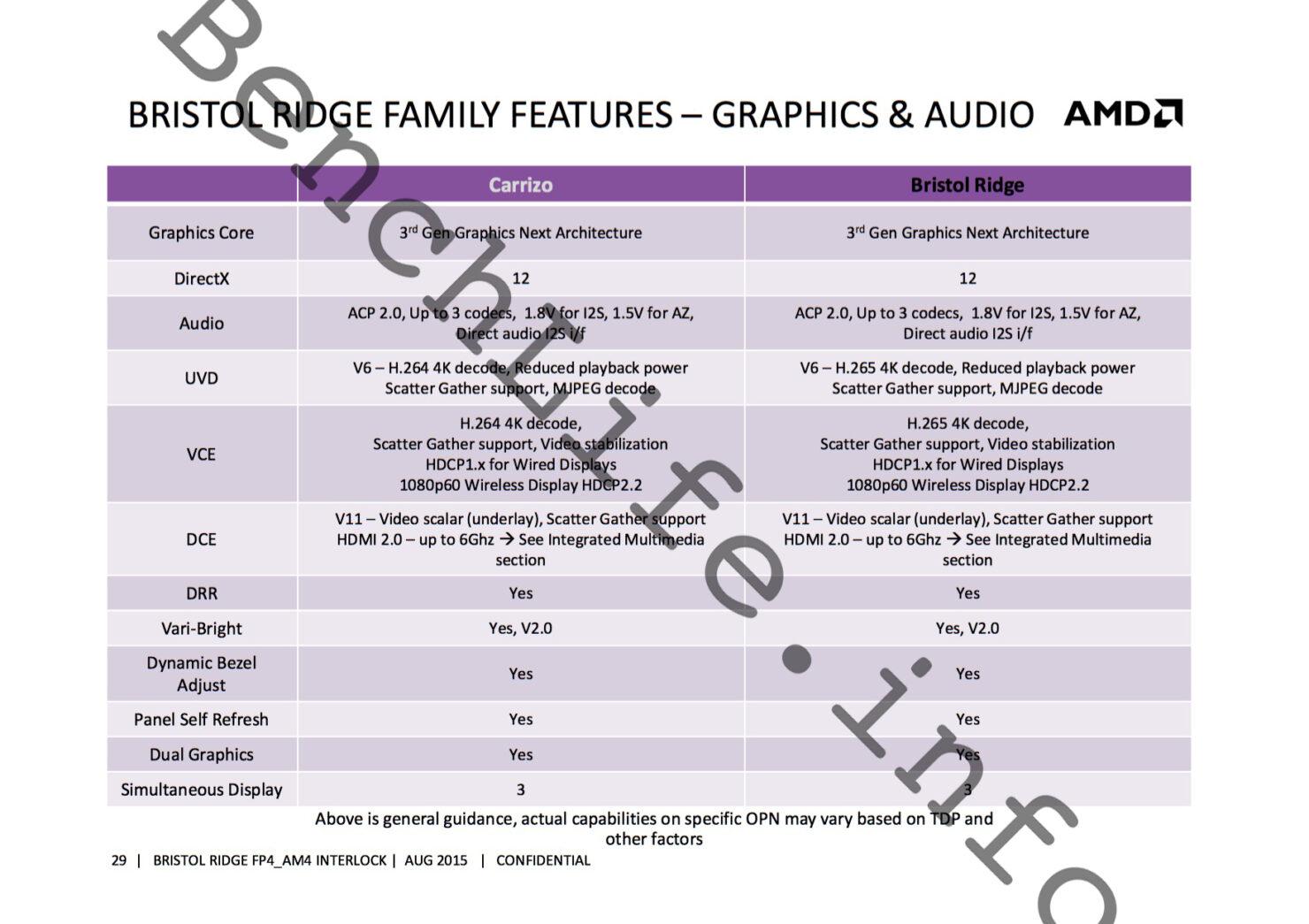 amd-bristol-ridge-apu-family_features