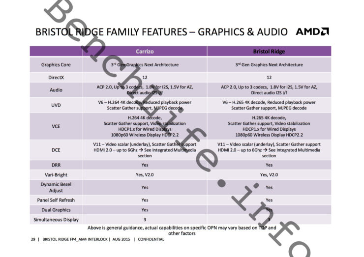 amd-bristol-ridge-apu-family_features
