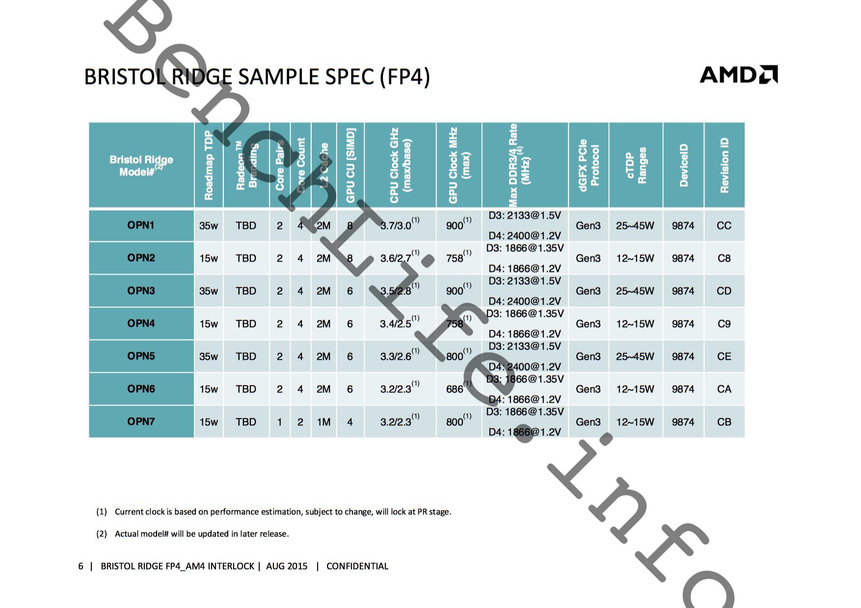 AMD Bristol Ridge APU Family For AM4 and FP4 Platforms ...
