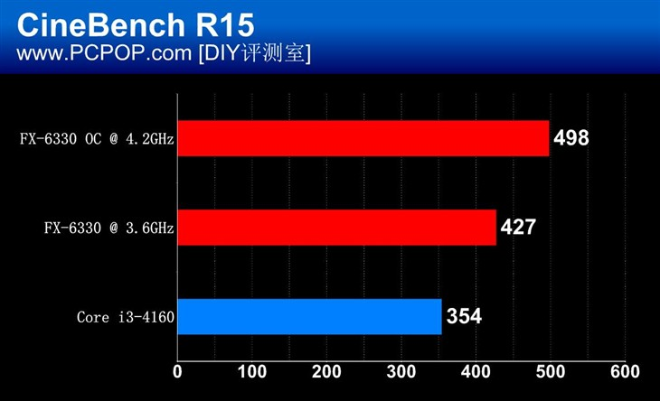 amd-fx-6330_cinebench-r15