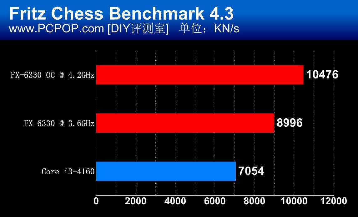 amd-fx-6330_fritz-chess-benchmark