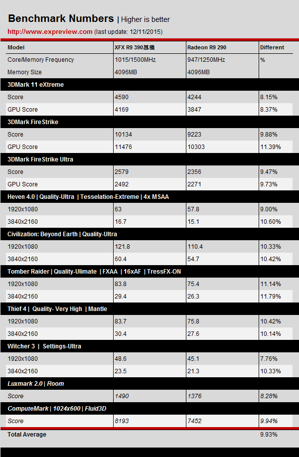 AMD Radeon R9 390 4 GB Benchmarks