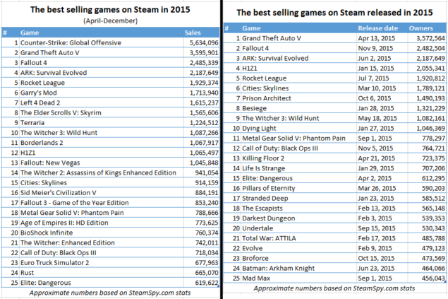 Preliminary Report on Steam Game Sales 2015