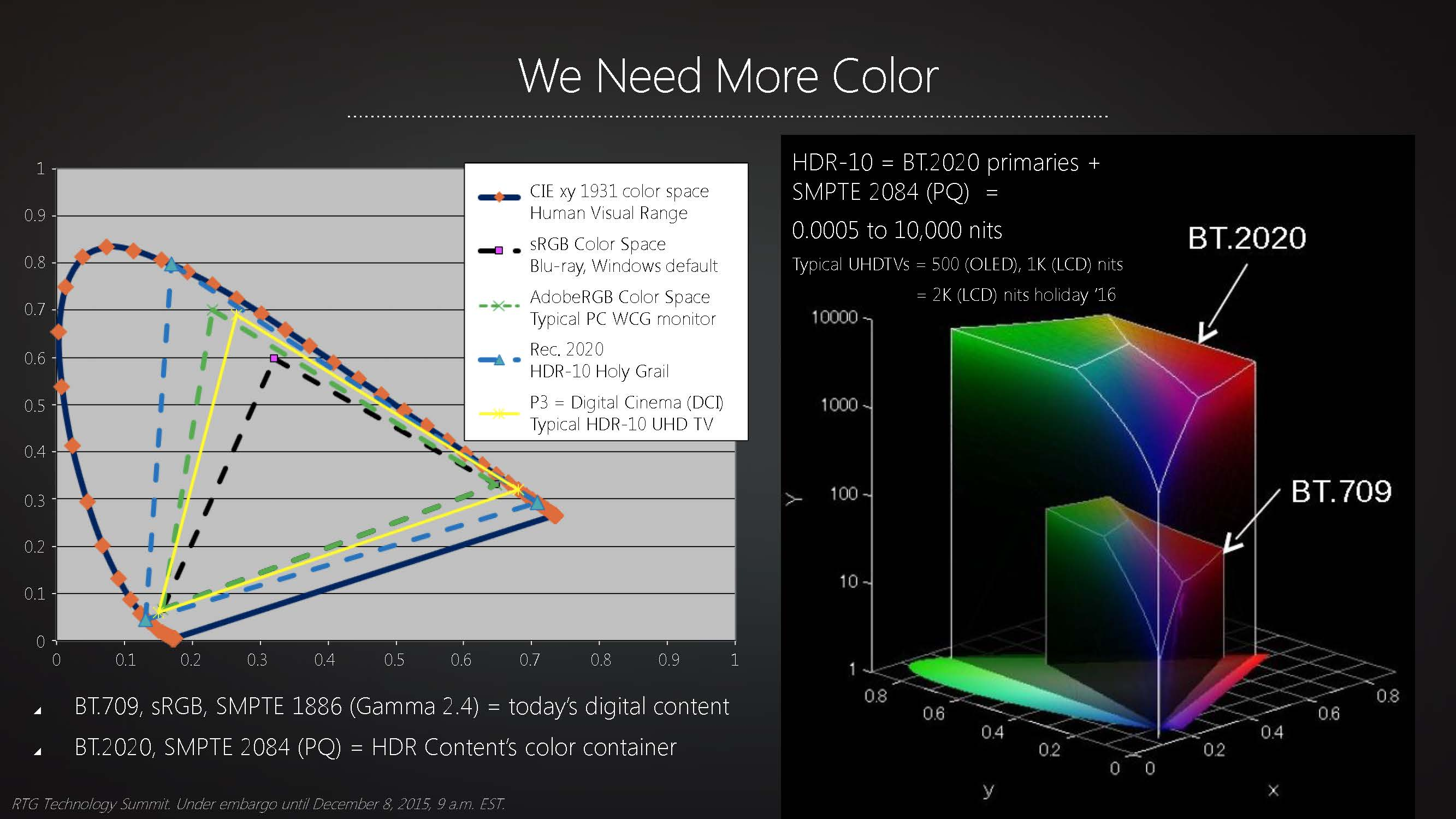 Amd Bringing Better Pixels To Pc Hdr And Larger Color Space To Consumers