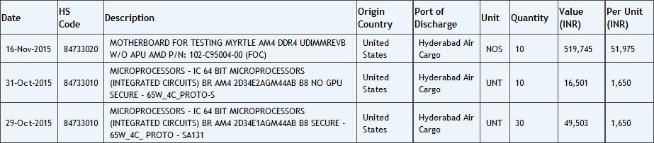 Zauba AMD AM4 CPU, APU and Motherboard