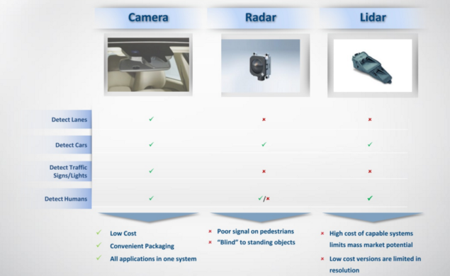 camera vs radar vs lidar