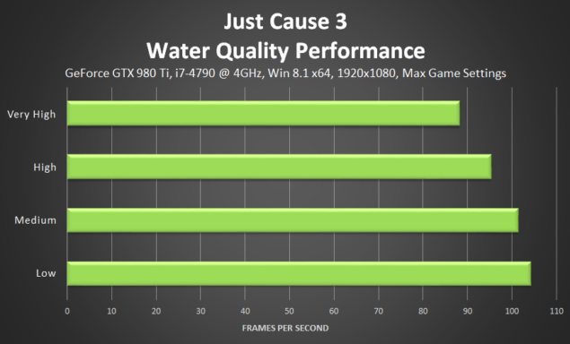 just-cause-3-water-performance
