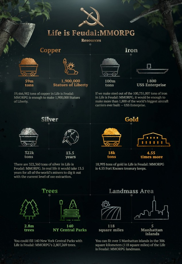 life_is_feudal_infographics
