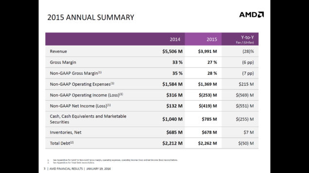 AMD 2015 Q4 Financial Results_2