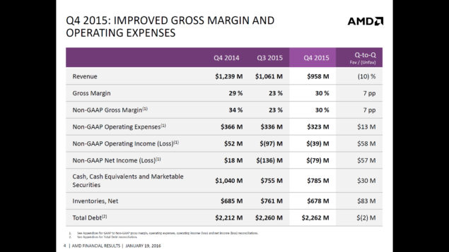 AMD 2015 Q4 Financial Results_3