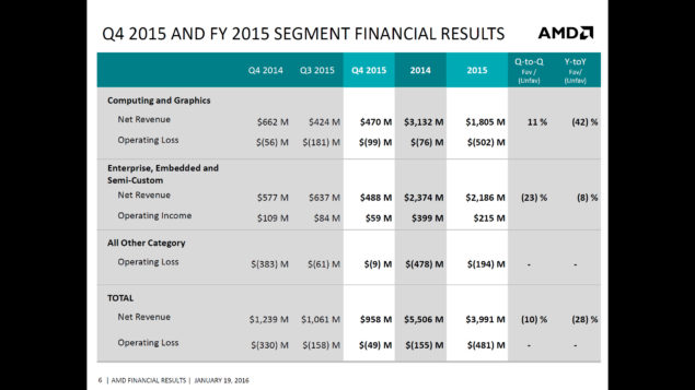 AMD 2015 Q4 Financial Results_5