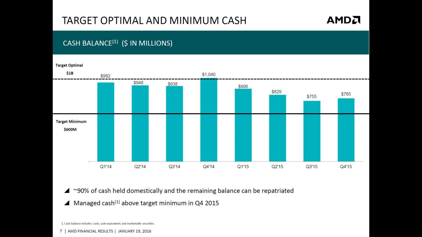 amd-2015-q4-financial-results_6