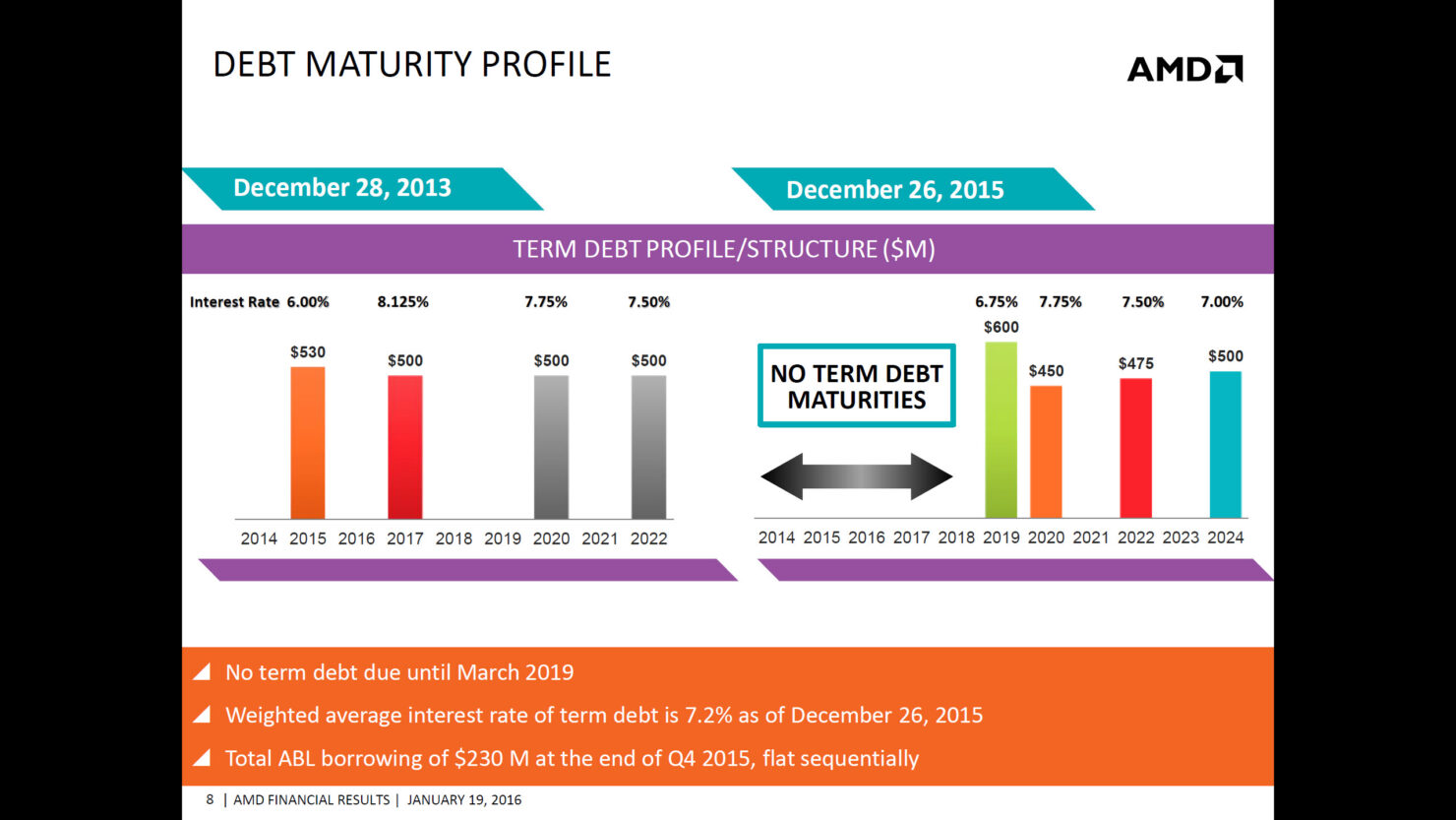 amd-2015-q4-financial-results_7