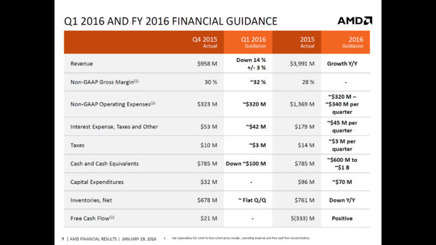 AMD 2015 Q4 Financial Results_8