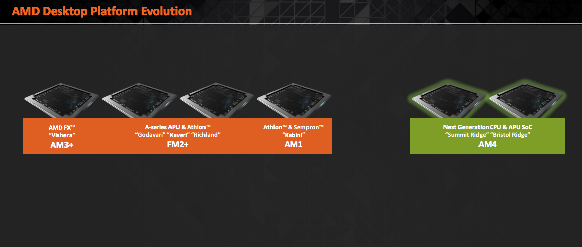 AMD Desktop Platform Evolution AM4