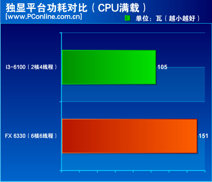amd-fx-6330-vs-core-i3-6100_cpu-load