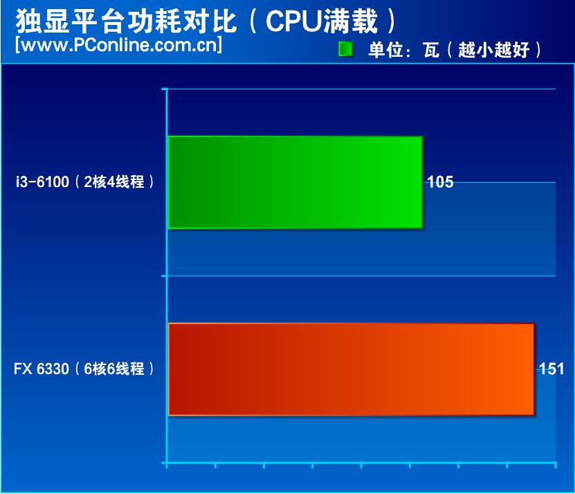 amd-fx-6330-vs-core-i3-6100_cpu-load